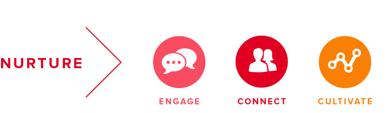 3 components of dental marketing: ENGAGE, CONNECT, CULTIVATE