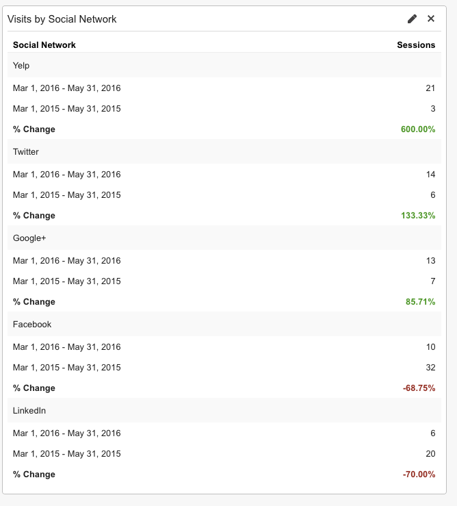 Google Analytics Social Network Data