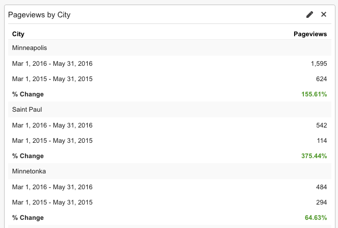 Pageviews by city in Google Analytics