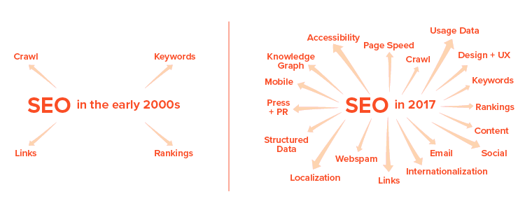 SEO in 2017 is much more complicated and sophisticated than in the past.