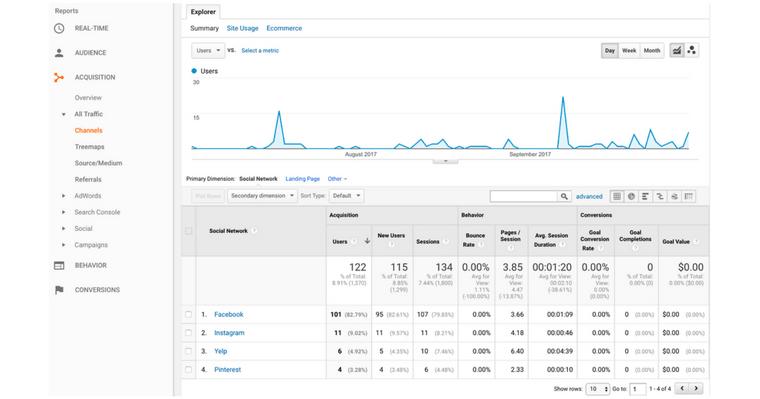 Sample Google Analytics Social Engagement Report