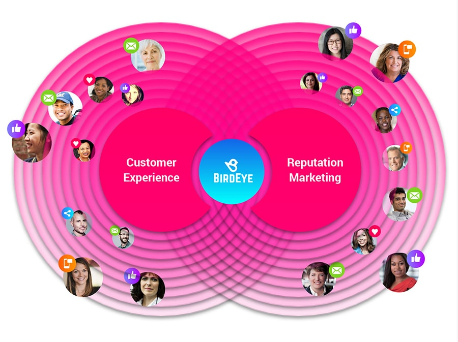 Circular graph to show how BirdEye connects reviews with customer satisfaction and how it leverages their power