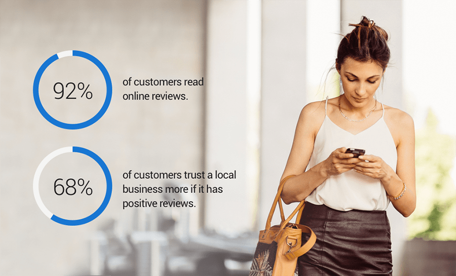 Statistics showing the importance of online reviews