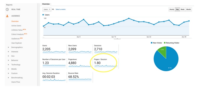An example of pages per session data in Google Analytics