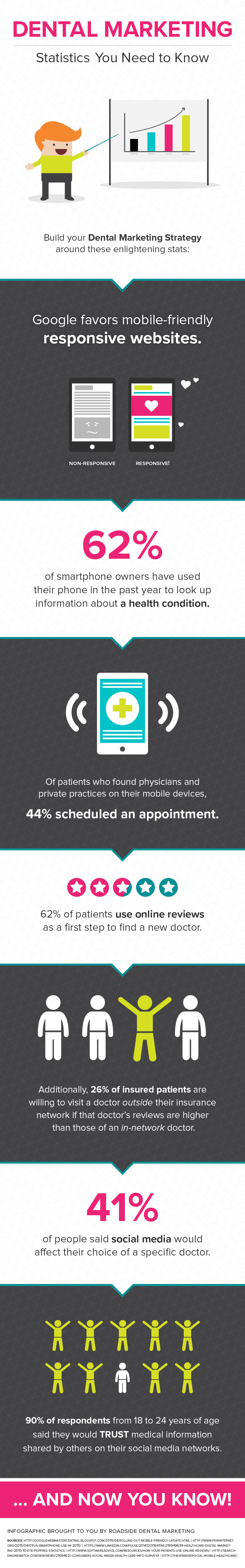 Infographic showing dental marketing statistics