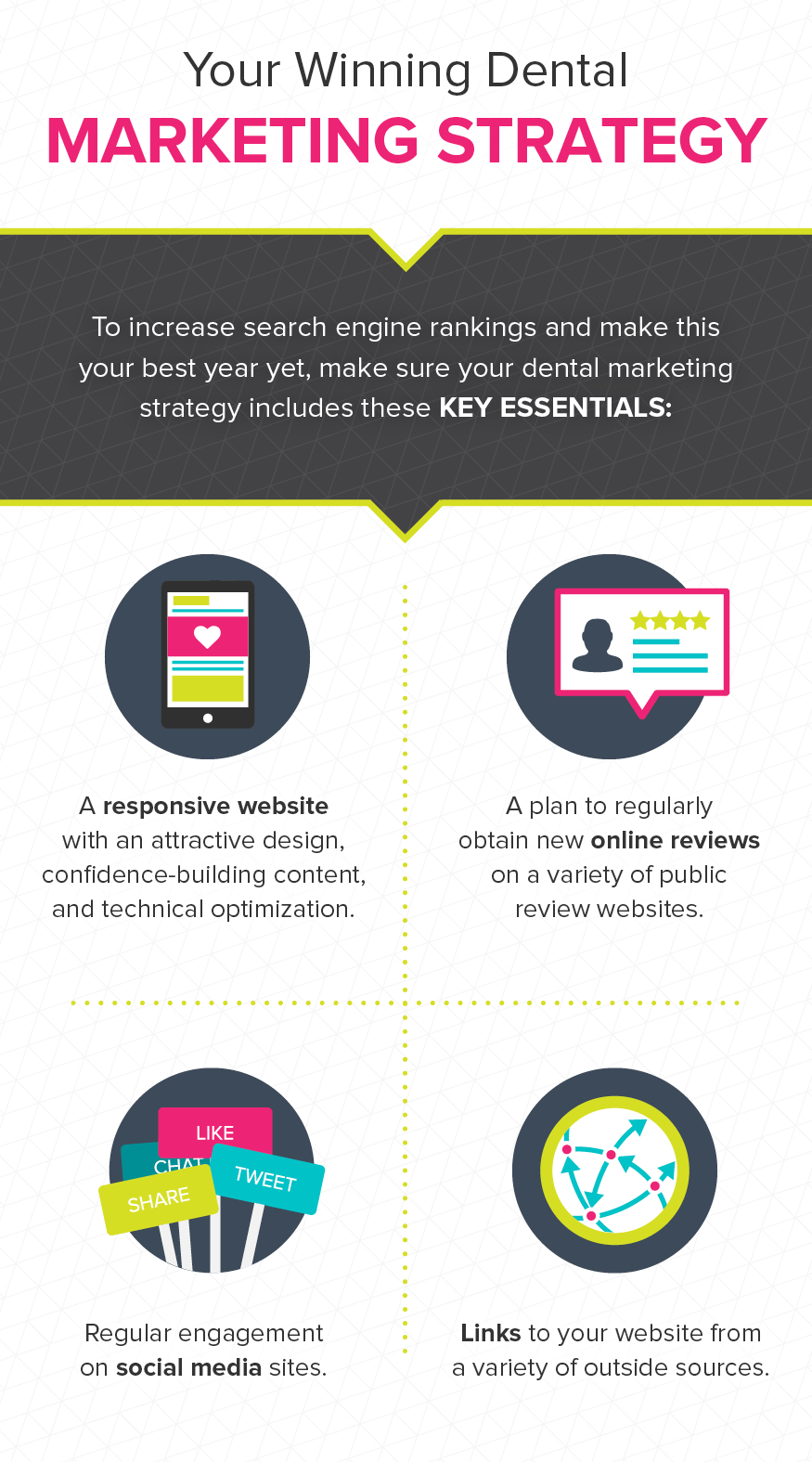 Elements of a dental marketing strategy should include a responsive website, reviews, social media, and links