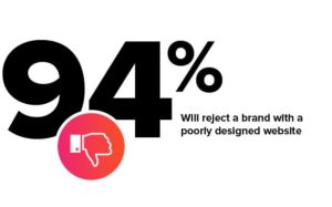Dental Website Design Tricks: 94% of people reject a brand due to bad design
