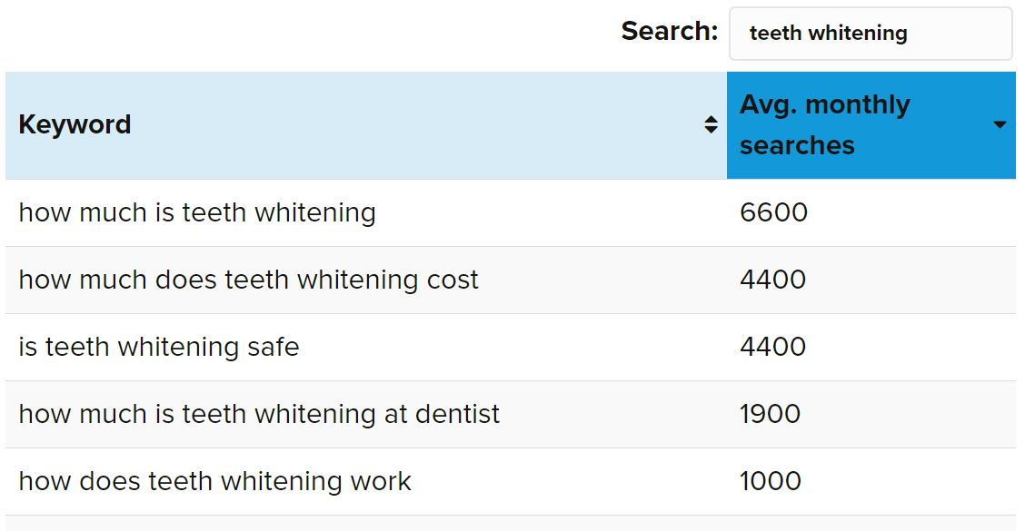 "Database of phrases related to ""teeth whitening"" with search volume"