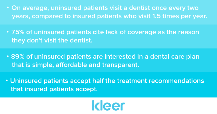 Statistics about uninsured dental patients