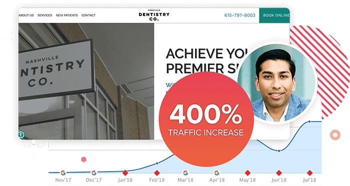 Stat showing Dr. Patel's dental website increased in website traffic by 400% within the first year of business