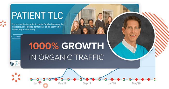 Dr. Silberman and his dental website where it received a 1000% growth in organic traffic in a year