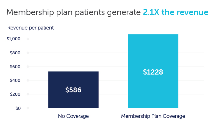 Chart showing membership plan patients generate 2x revenue
