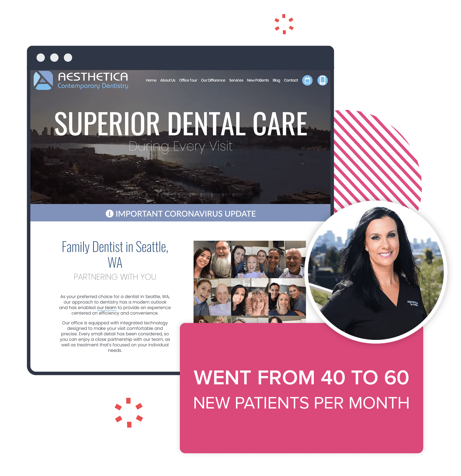A preview of one of our marketing websites: They went from 40 to 60 new patients a month with dental marketing services from Roadside