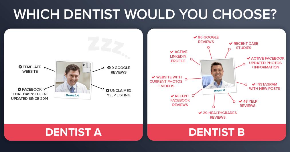 Do You Need Dental Marketing?