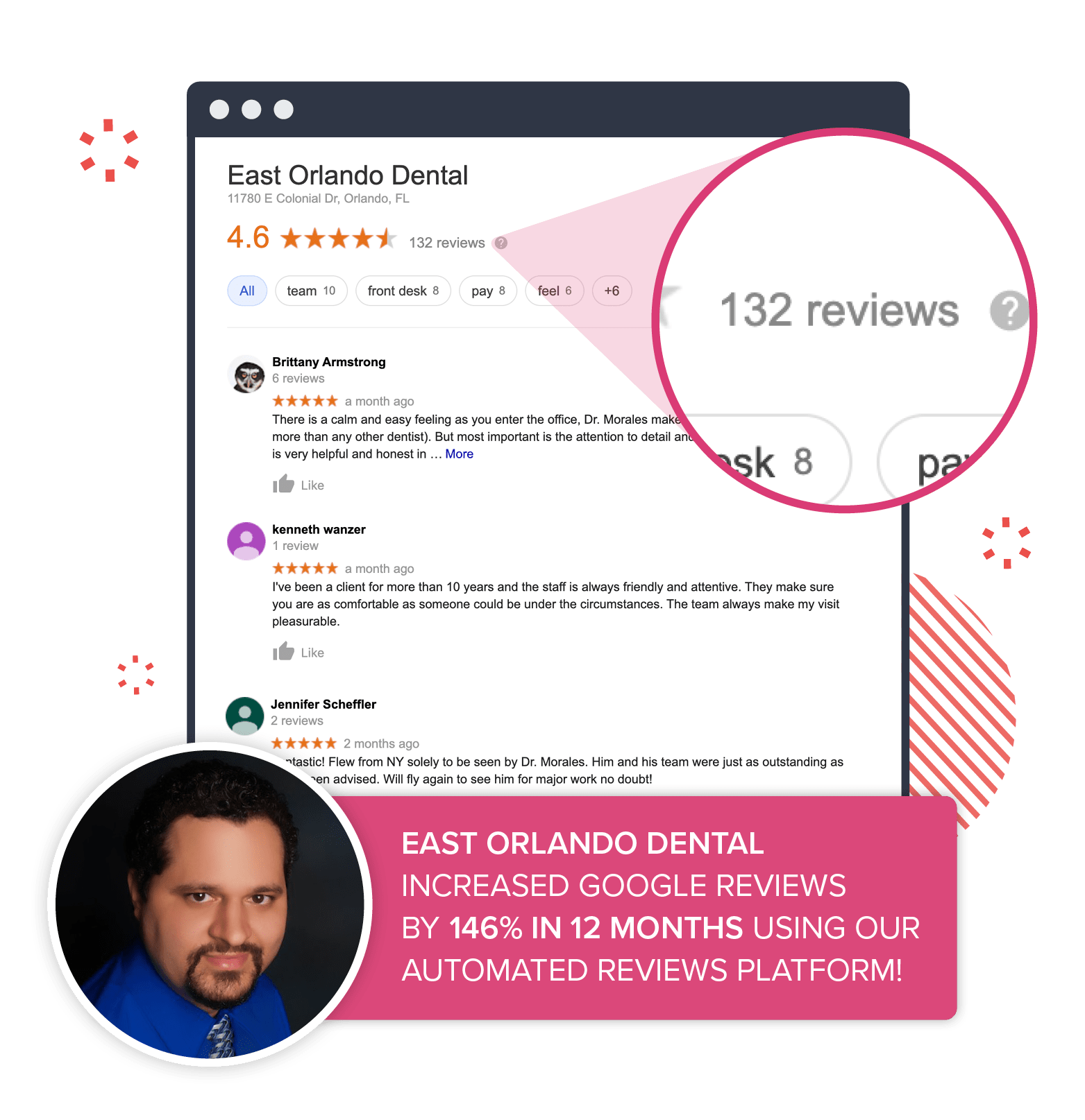 An example of East Orlando Dental's Google list, which increased in reviews by 146% using our automated platform.
