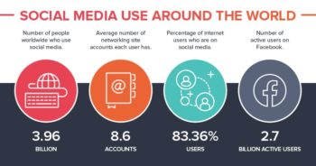 5 Tips On How To Stay On Top of Changes To Social Media Platforms