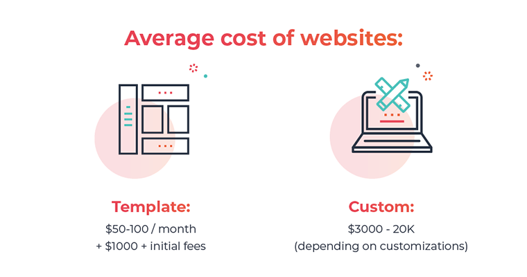 Average cost of template and custom dental websites