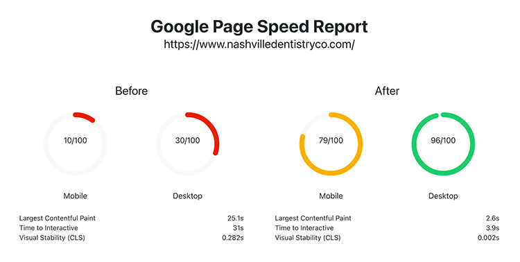 Before and after screenshots of page speed improvement