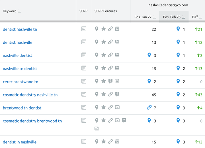 Organic ranking increase screenshot