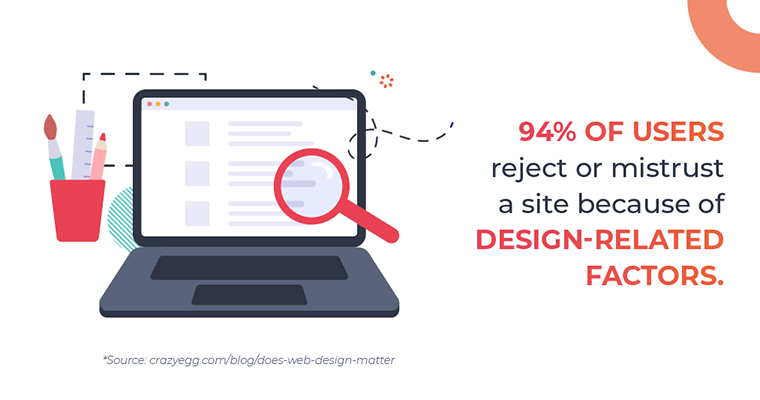 94% of users reject or mistrust a site because of design-related factors