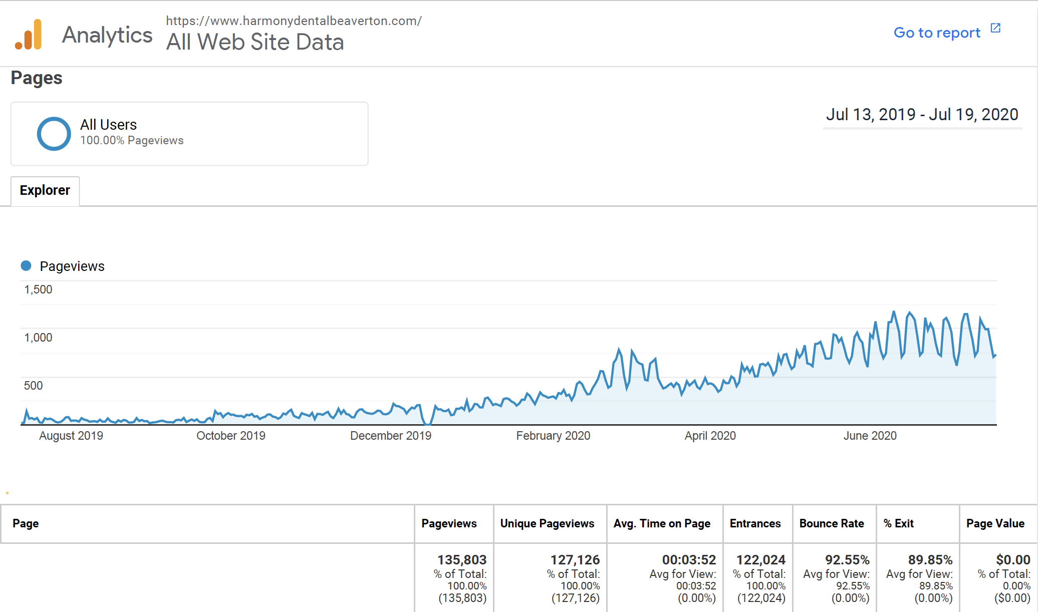 Analytics showing SEO growth for the last year