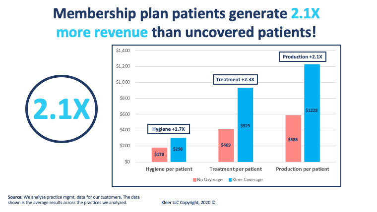 Graphs showing membership plan patients generate more revenue than uncovered patients