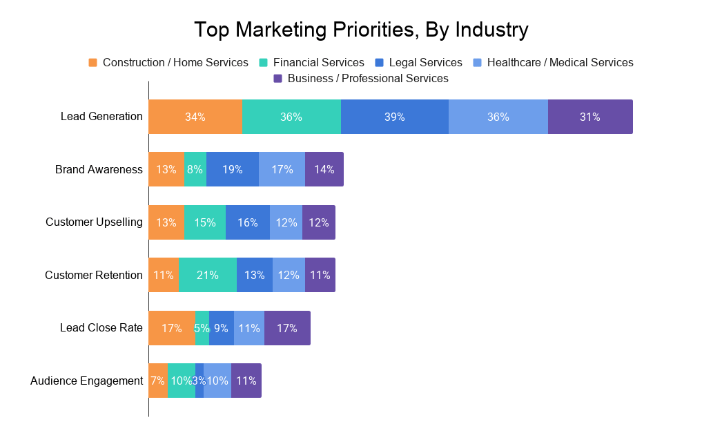 Chart showing top marketing priorities by industry from a study by ServiceDirect