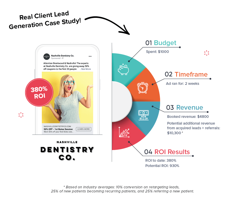 Graphic that shows real results from a Lead Generation funnel