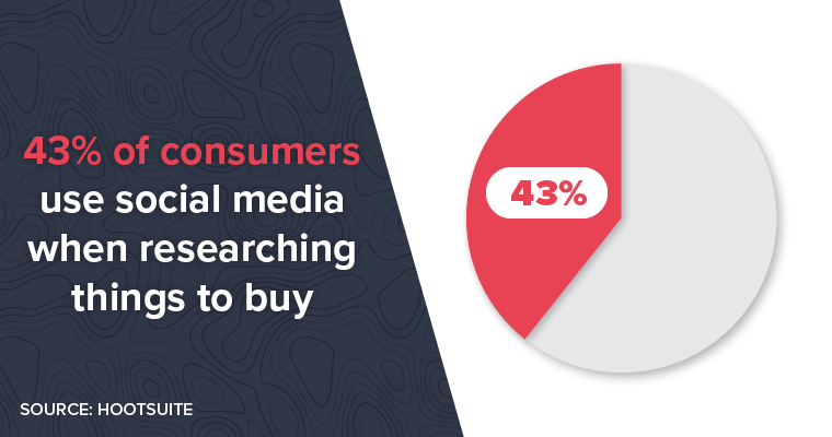 43% of consumers use social media when researching things to buy