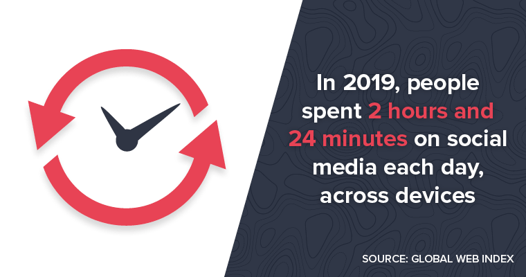 In 2019, people spent 2 hours and 24 minutes on social media each day, across devices