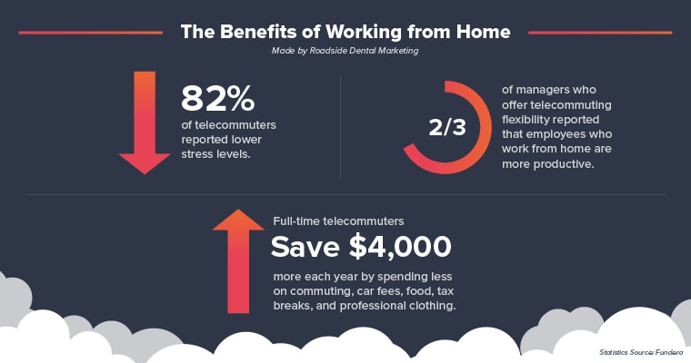 Three statistics on the benefits of working from home: 82% of telecommuters reported lower stress levels, 2/3 of managers who offer telecommuting flexibility reported that employees who work from home are more productive, and full-time telecommuters save $4,000 more each year by spending less on commuting, car fees, food, tax breaks, and professional clothing.